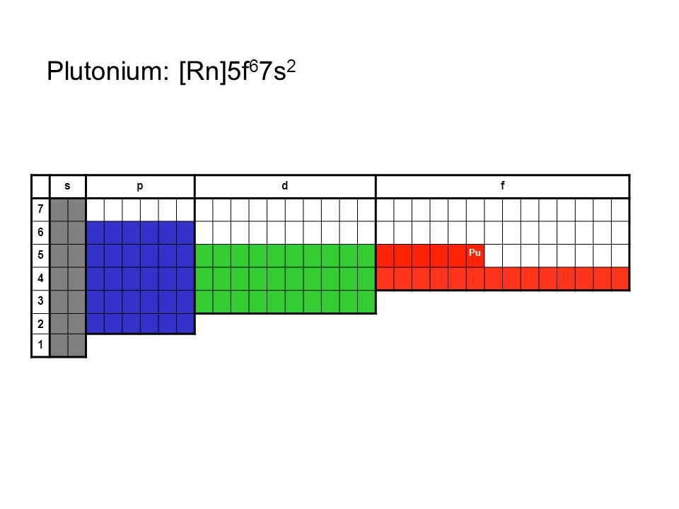 Plutonium: [Rn]5f67s2 s p d f 7 6 5 Pu 4 3 2 1